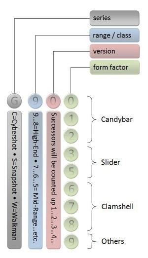 nomenclatura sony ericsson