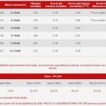 Planes de precios para factura fija con Claro Argentina