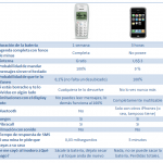 Nokia 1100 vs iPhone 3GS