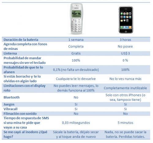 nokia1100-vs-iphone