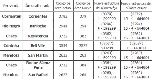news-nuevos-codigos-de-area-y-numeros-telefonicos-en-argentina-nuevos-prefijos-telefonicos-en-argentina-nuevos-numeros-telefonicos-en-argentina-20121