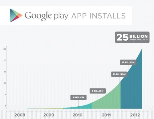google-play-25-mil-millones-grafica-1024x791