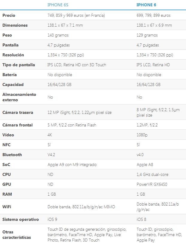 Estas son las diferencias entre el iPhone 6s y el iPhone 6