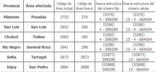 news-nuevos-codigos-de-area-y-numeros-telefonicos-en-argentina-nuevos-prefijos-telefonicos-en-argentina-nuevos-numeros-telefonicos-en-argentina-2012
