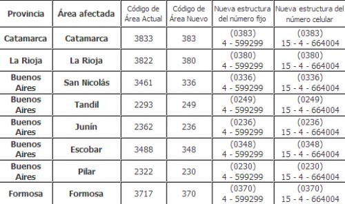 news-nuevos-codigos-de-area-y-numeros-telefonicos-en-argentina-nuevos-prefijos-telefonicos-en-argentina-nuevos-numeros-telefonicos-en-argentina-20122